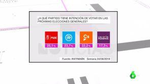 (10-06-18) Vuelco en intención de voto: el PSOE se sitúa como primera fuerza política seguido por PP y Ciudadanos