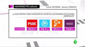 (16-09-18) Barómetro de laSexta: el PSOE ganaría las elecciones con un 25% de los votos, un punto por delante del PP