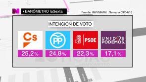 Ciudadanos ganaría las elecciones con un 25,2% de los votos a cuatro décimas del PP