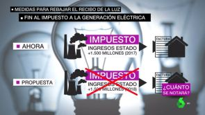 (20-09-18) El gobierno amplía el plazo para solicitar el bono social eléctrico